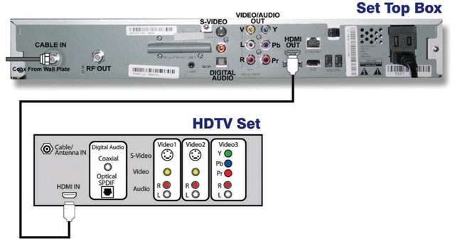 Connecting_digitalConverter_to_HDTV_via_HDMI