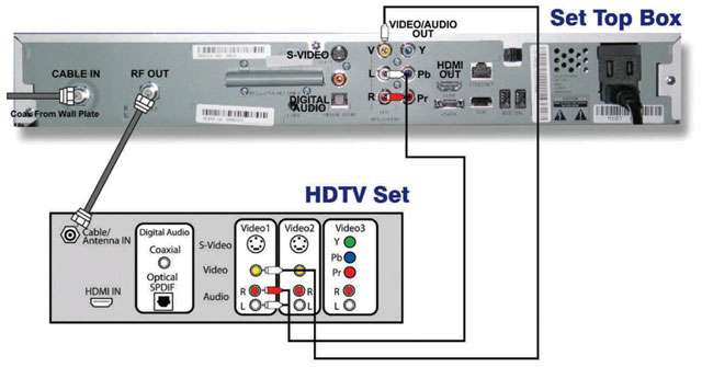 EN_TV_Support_Diagrams_Connecting_digitalConverter_to_HDTV_via_video_audio_1