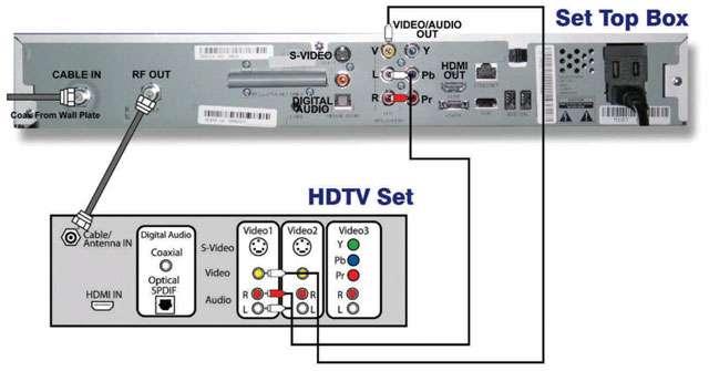 EN_TV_Support_Diagrams_Connecting_digitalConverter_to_HDTV_via_video_audio_1