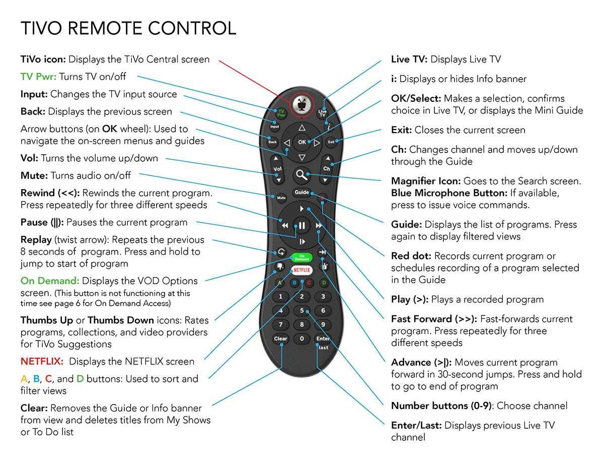 New TiVo Remote